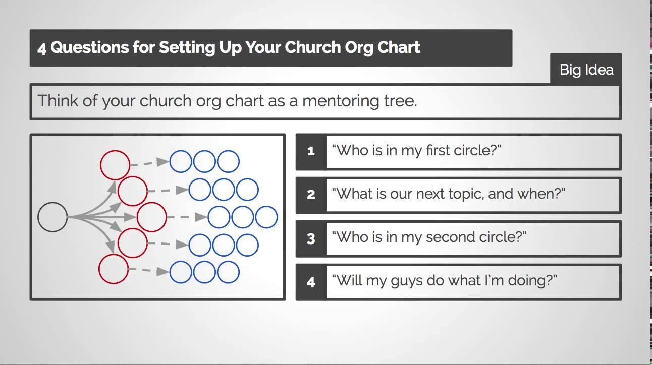あなたの教会の組織図を設定する